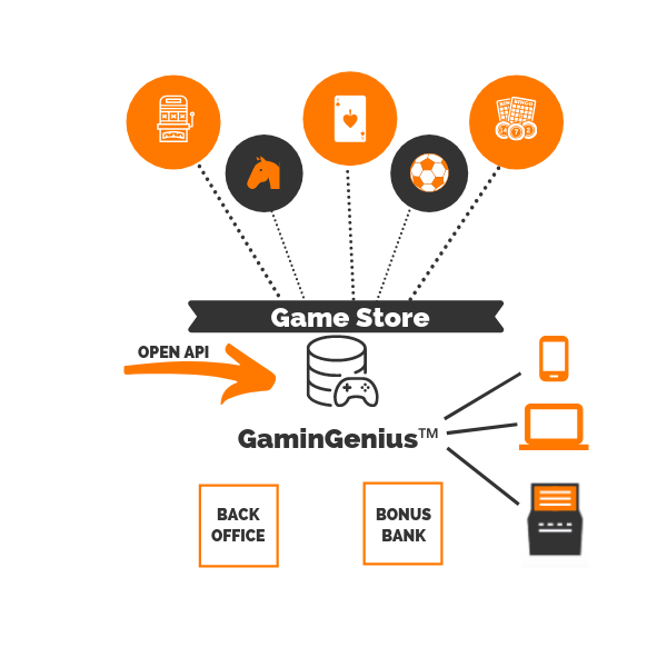 Game Store - iGaming content aggregation