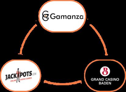 online casino regulations in Switzerland